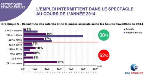 L'emploi intermittent en 2014 : de la mauvaise interprétation du nombre d'intermittents